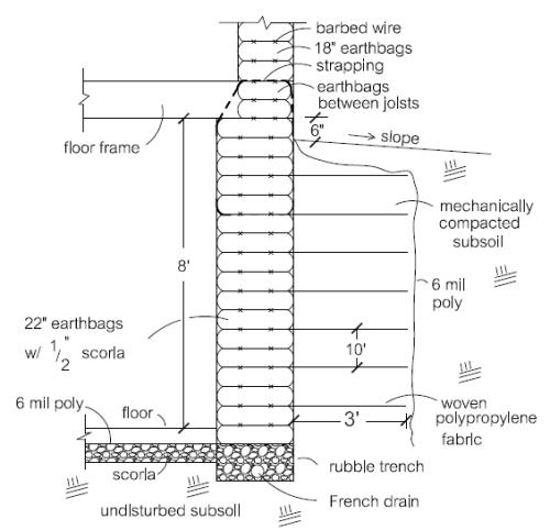 Insulated Earthbag/Geotextile Basement Walls