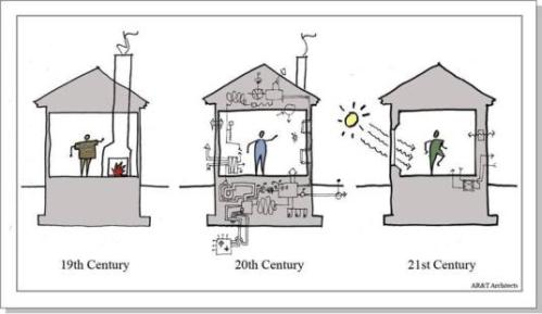 Passive Houses Use 90% Less Energy