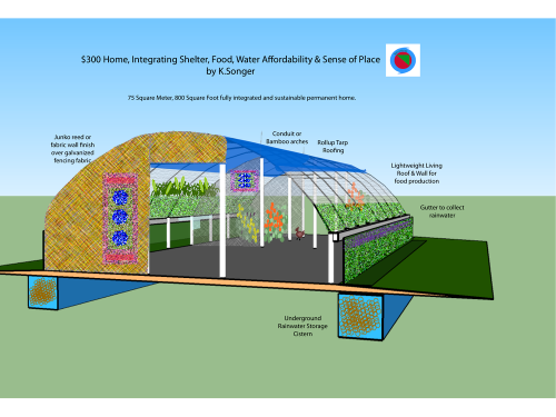 Integrating Shelter, Food, Water and Sense of Place