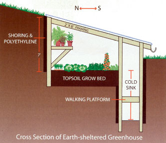 Mike Oehler's pit greenhouse design