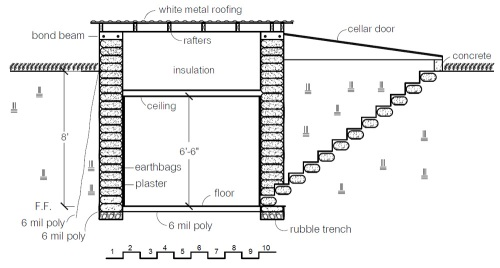 Earthbag rootcellar section view (click to enlarge)
