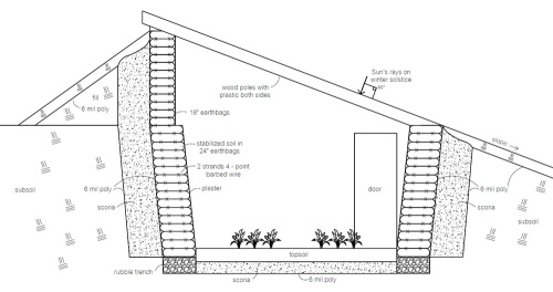 Earthbag pit greenhouse insulated with scoria or pumice (click to enlarge)