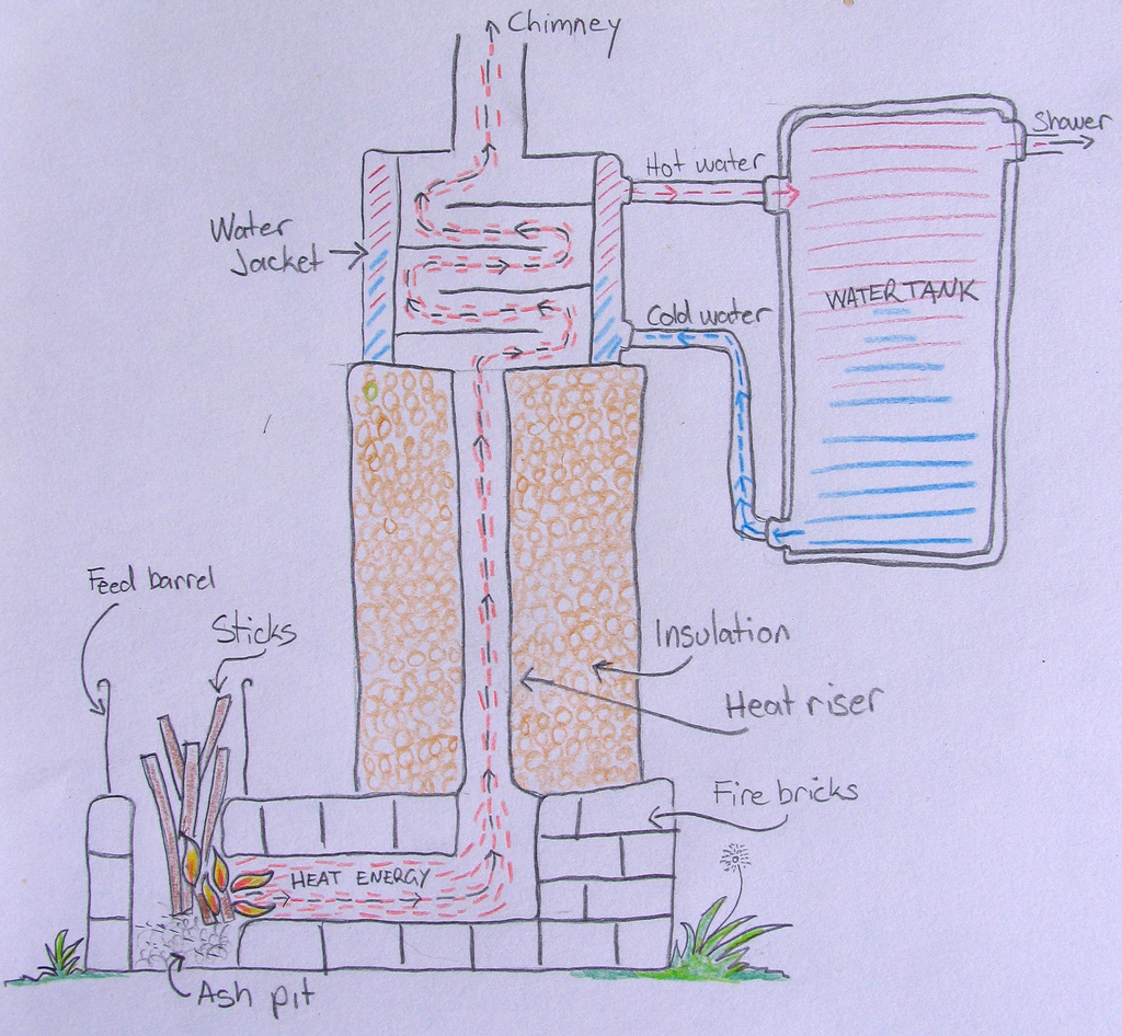 Diagram of the Milkwood rocket stove water heater's internal workings