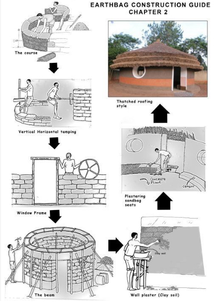 Earthbag Uganda Building Guide