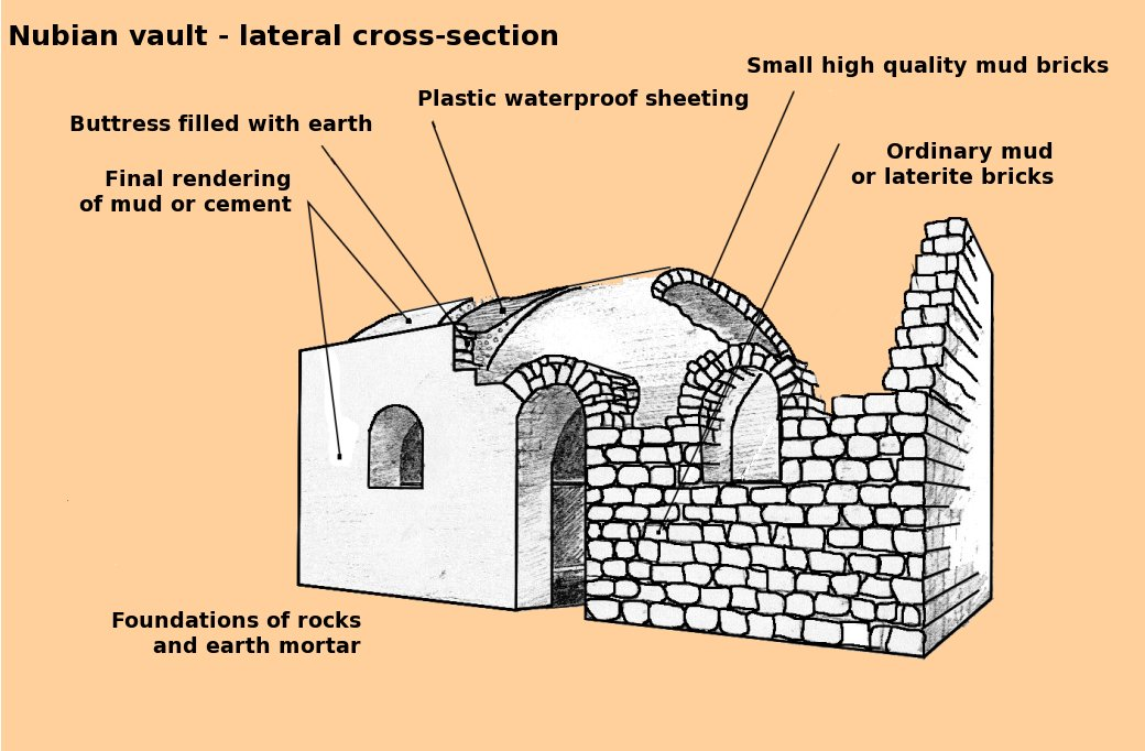 Nubian vaults in africa natural building blog for Building a home vault