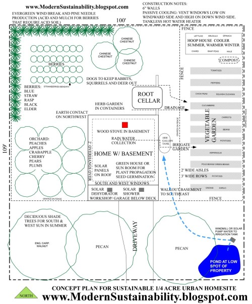 Sustainable Farm Concept Plan