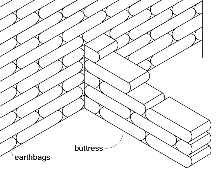 Place earthbag buttresses where future walls might go. They can serve as benches in the meantime.