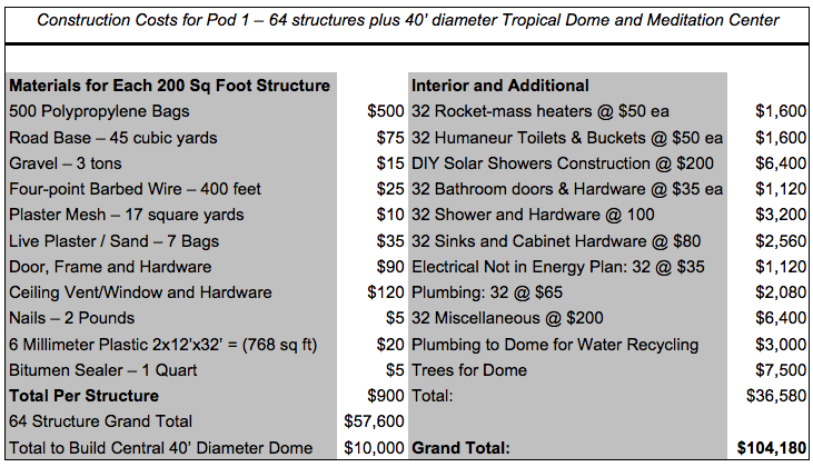 Pod One cost estimate (click to enlarge)