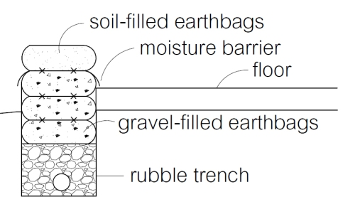Recycled concrete in rubble trench and gravel bags, with moisture barrier between earthbags and gravel bags to preventing wicking.