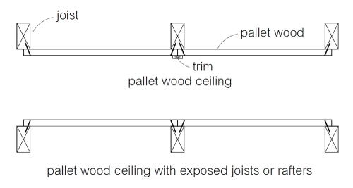 These drawings show two ways of making wood ceilings with pallet wood. (click to enlarge)