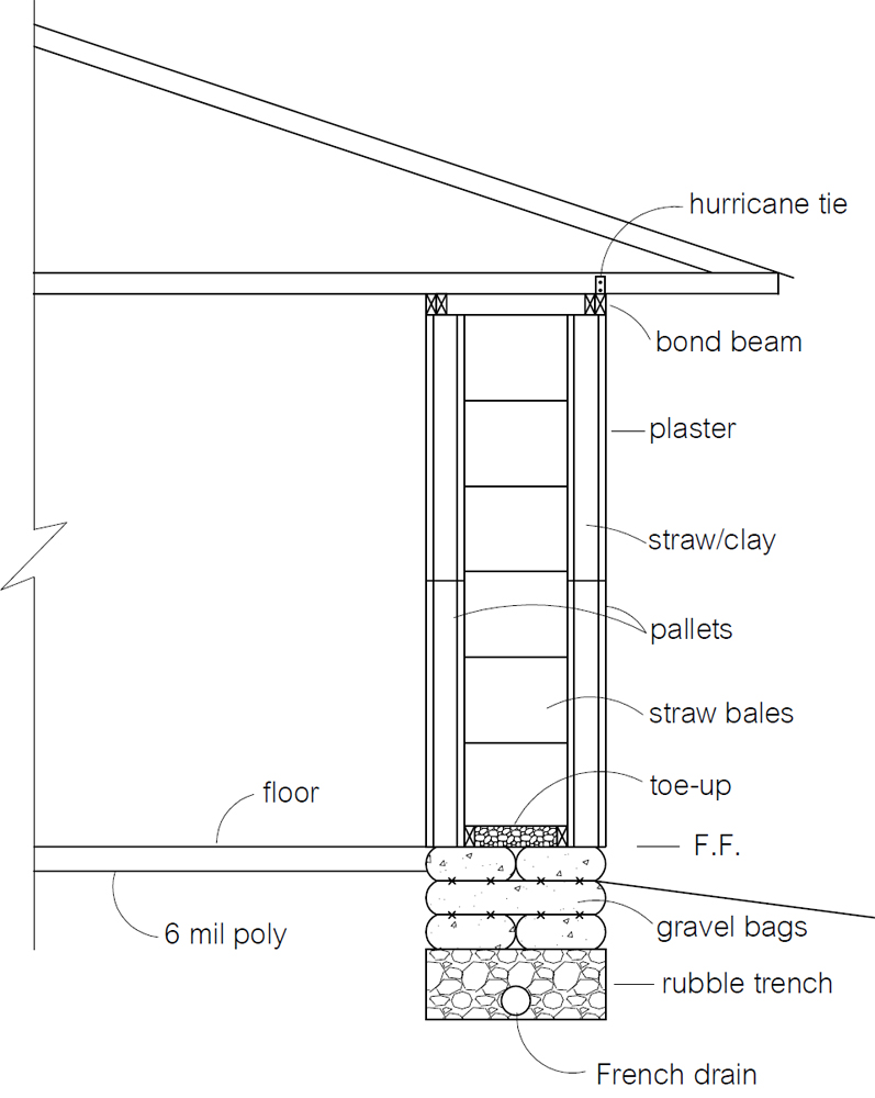 Straw Bale Pallet Walls Natural Building Blog