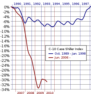 Comparison of the percentage change in the Case-Shiller Home Price Index for the housing corrections in the periods beginning in 2005 (red) and the 1980s–1990s (blue)