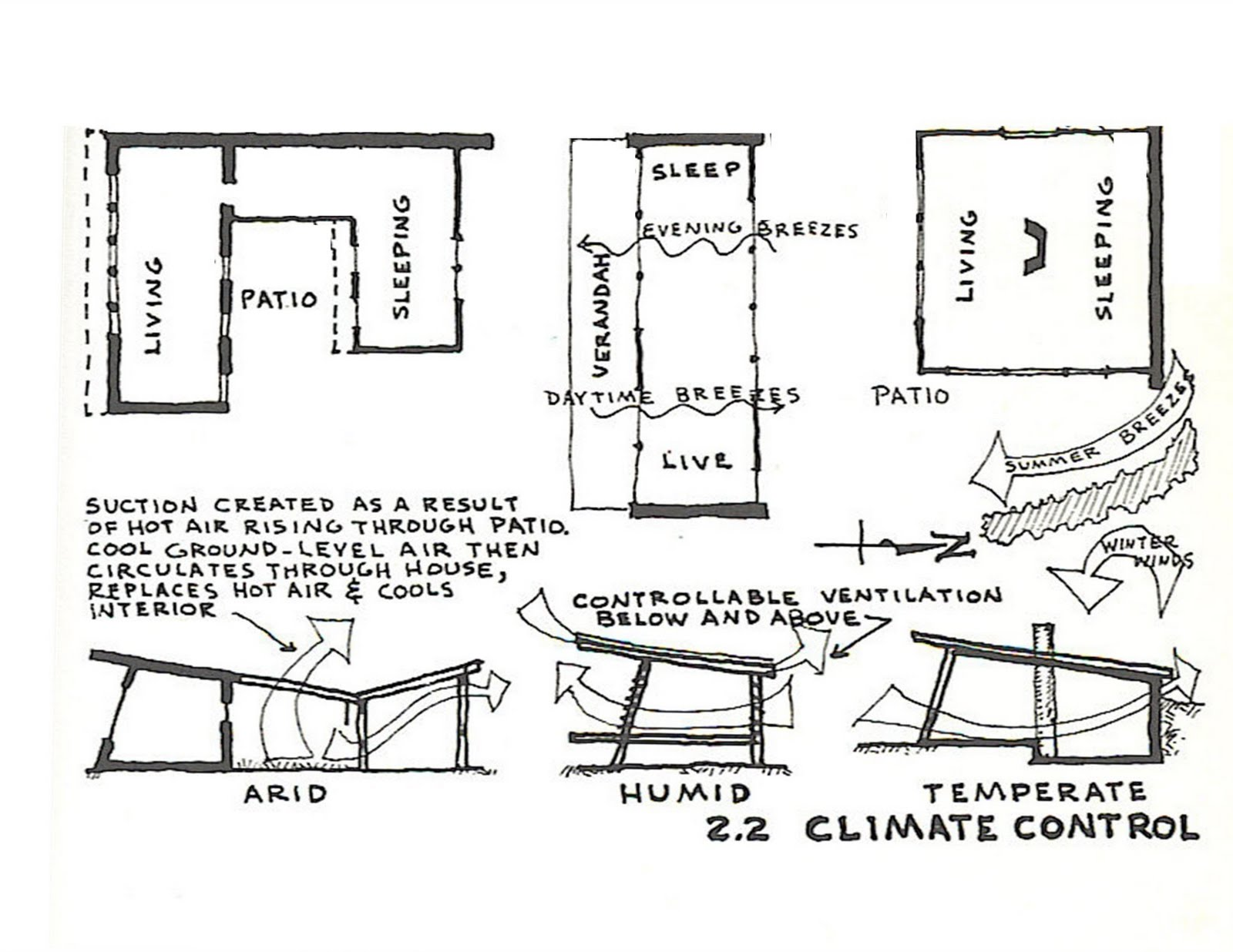 Climate control from the Owner-Built Home
