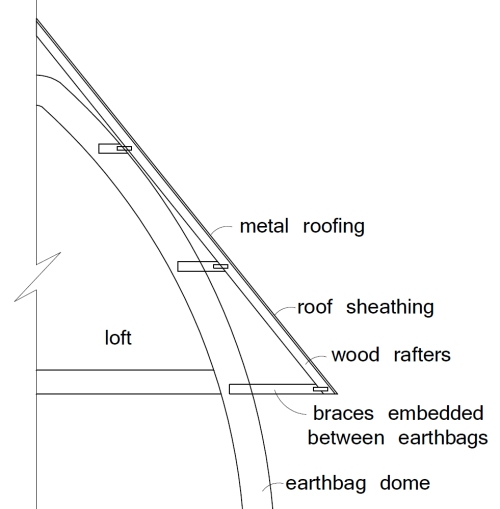 An earthbag dome will likely have a longer lifespan and require less plaster maintenance if it's protected by a durable roof. (click to enlarge)