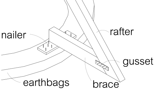 Nailers help hold braces in position. (click to enlarge)