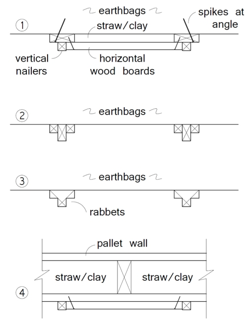 Top view showing four methods of adding wood cladding to earthbags or pallet walls. (click to enlarge)