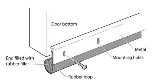 Door seals or door sweeps with rubber or felt seals block drafts at the bottom of doors.