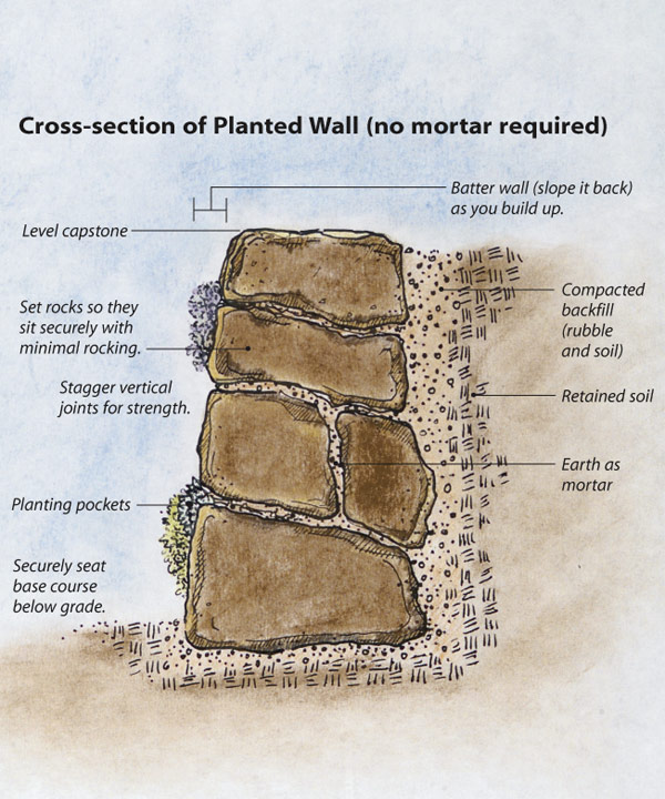 Concrete Bags For Retaining Walls | Home Design Idea