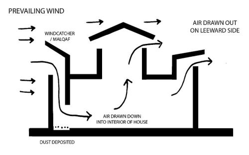 Windcatchers have been employed for thousands of years to cool buildings in hot climates. The windcatcher is able to chill indoor spaces in the middle of the day in a desert to frigid temperatures.